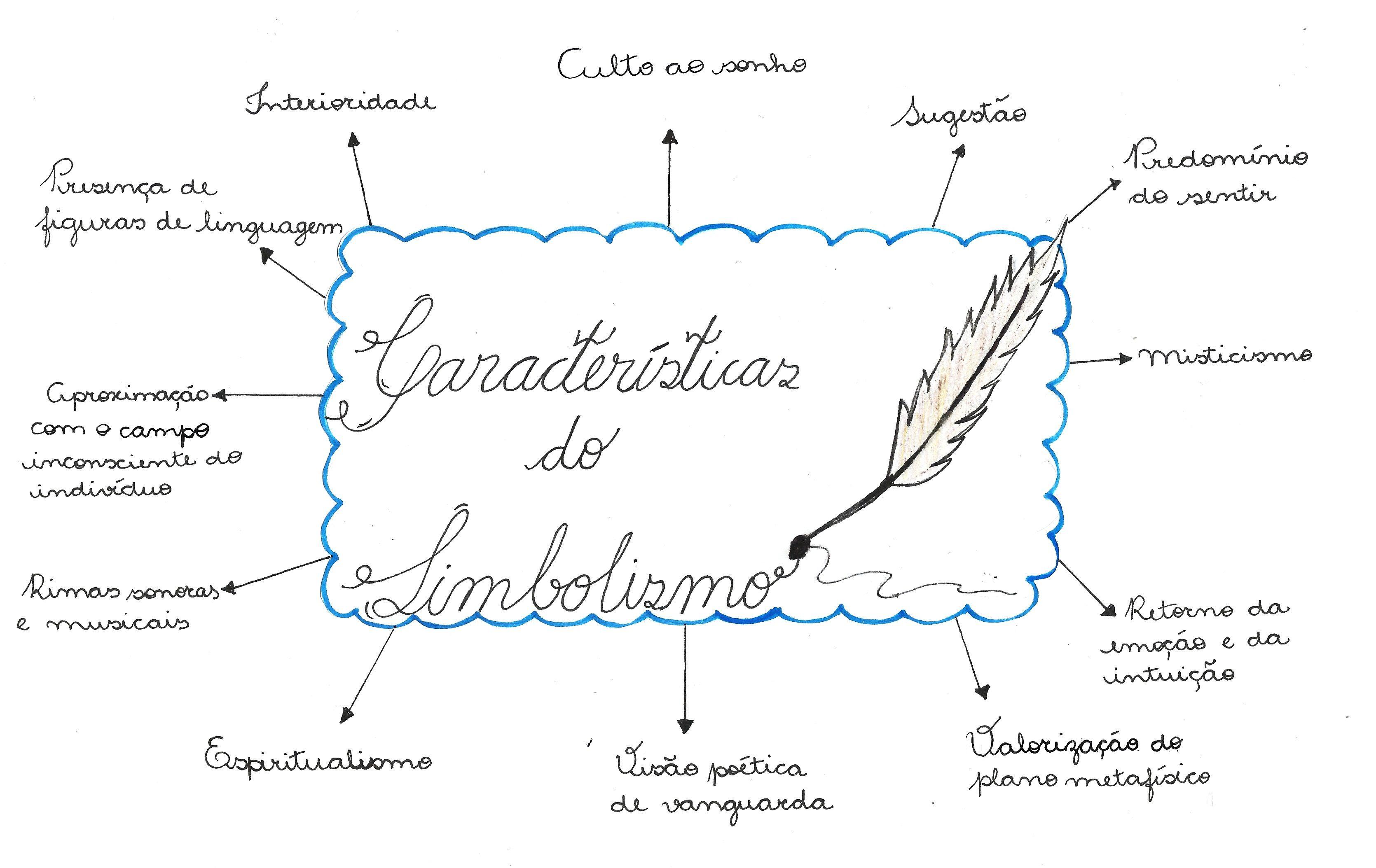 Descubra tudo sobre Simbolismo com este mapa mental que vai salvar sua prova de literatura!
