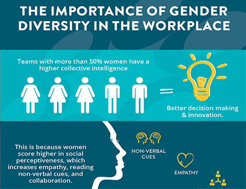 34 Diversity In The Workplace Ideas Workplace Diversity Equality And Diversity