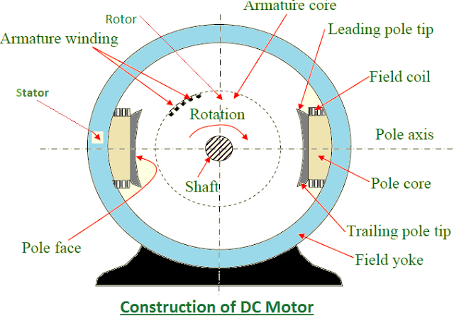 Construction Of A Shunt Wound Dc Motor Electrical Engineering Motor Electric Motor