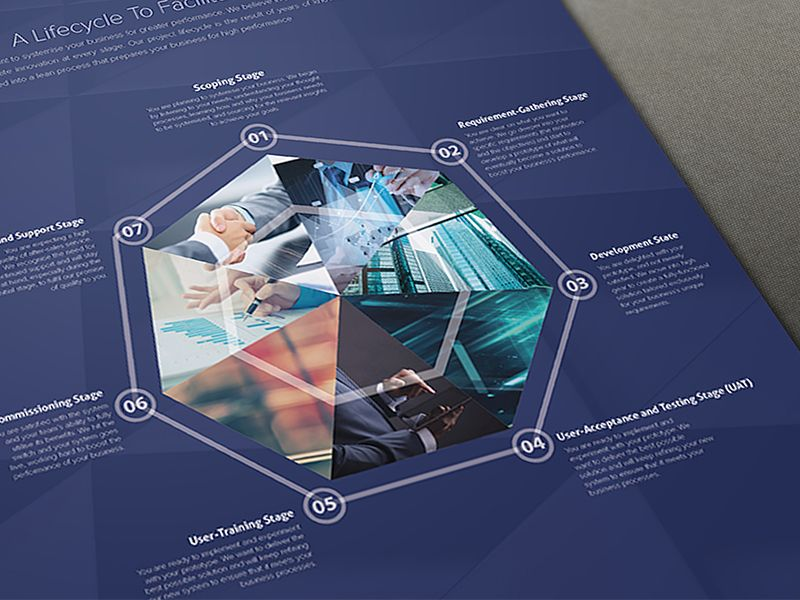 Plexure Singapore Crm Software Brochure Design  Brochures And