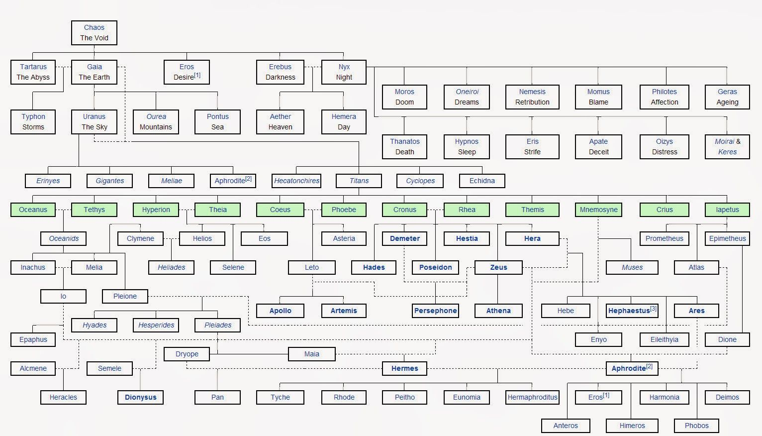 welcome all visitors: Family tree of the Greek gods | Family tree of