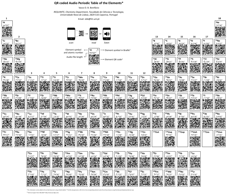Qr coded audio periodic table of the elements by vasco d b qr coded audio periodic table of the elements by vasco d b bonifacio 2012 urtaz Images