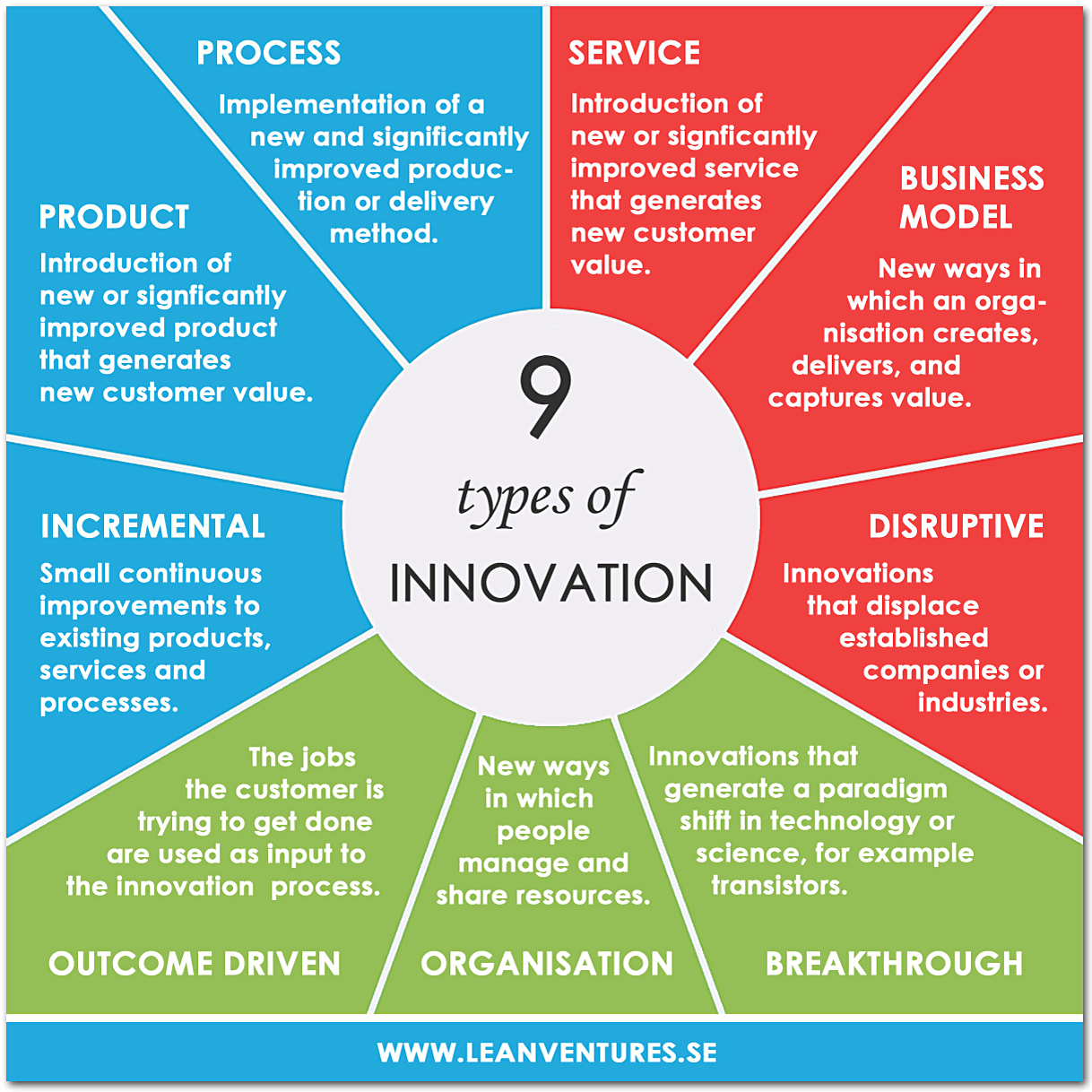 Infographic 9 Types of Innovation Disruptive innovation