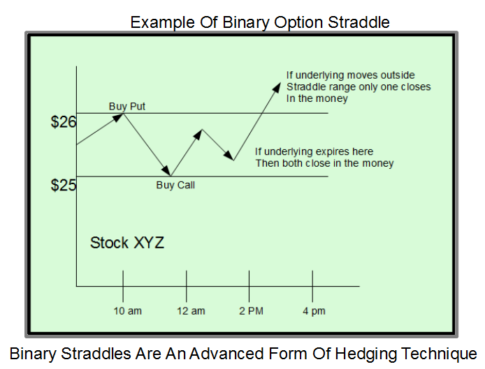 hedging strategies for minimizing the underlying risk Minimize risk by hedging with derivatives  you have unlimited risk because the underlying security could rise to any price and you would still have to purchase it to resell it at the lower.