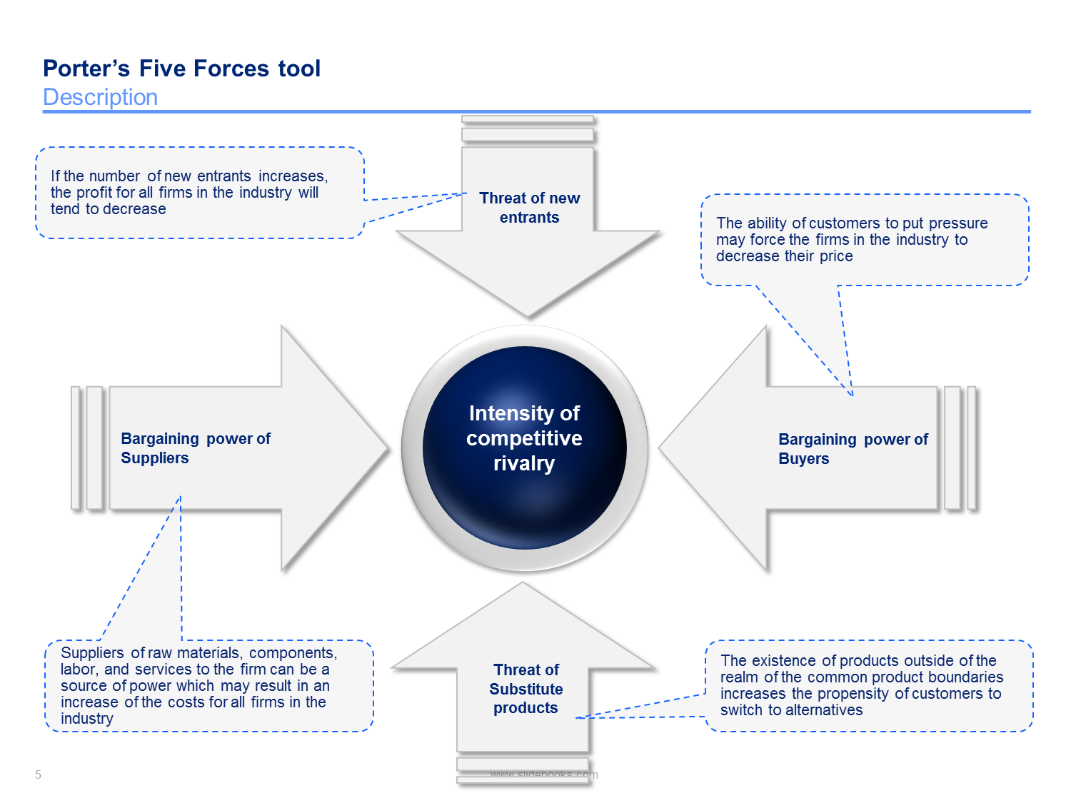 porters five forces housing industry Porter defined this threat as one of the forces that affect competitive structure within an industry it is an important factor because it affects company.