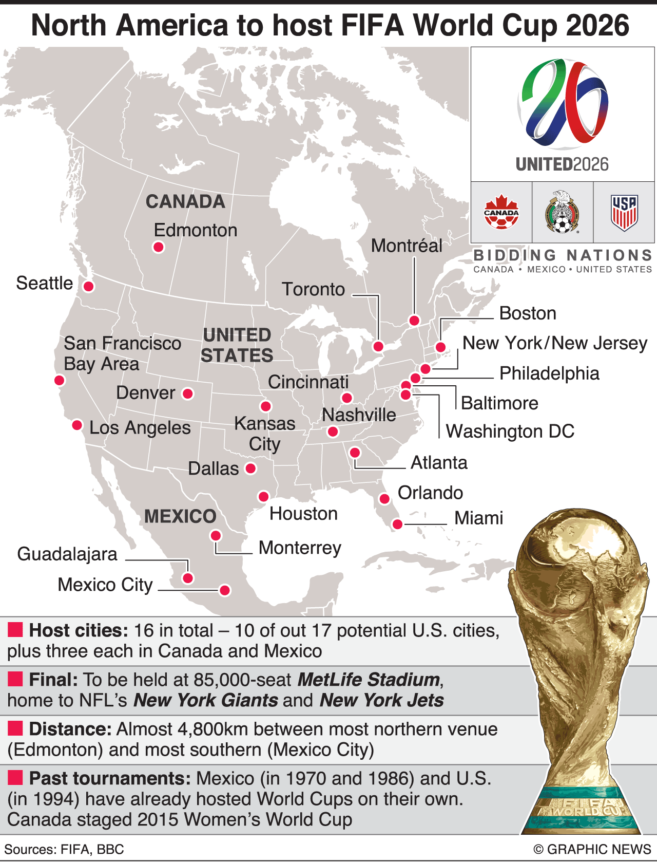 Soccer North America To Host 2026 World Cup Infographic World Cup Fifa World Cup 2026 Fifa World Cup
