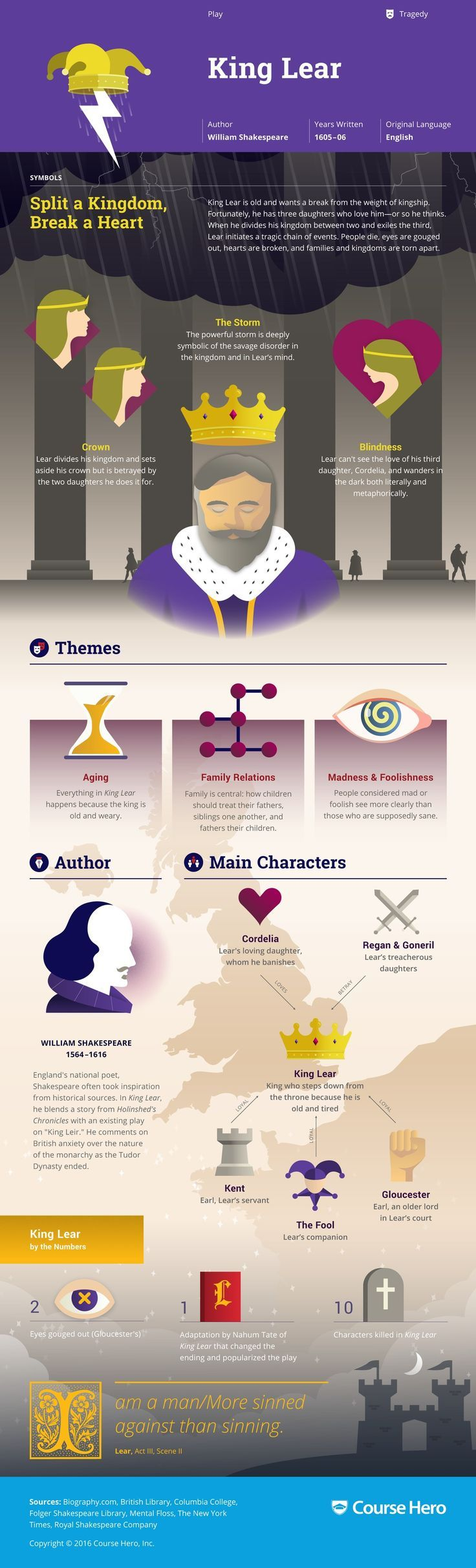 king lear infographic course hero world literature resources king lear infographic course hero