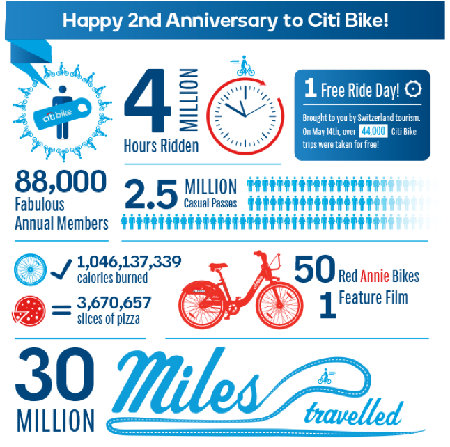 Citi Bike by the numbers as NYC's bike share system