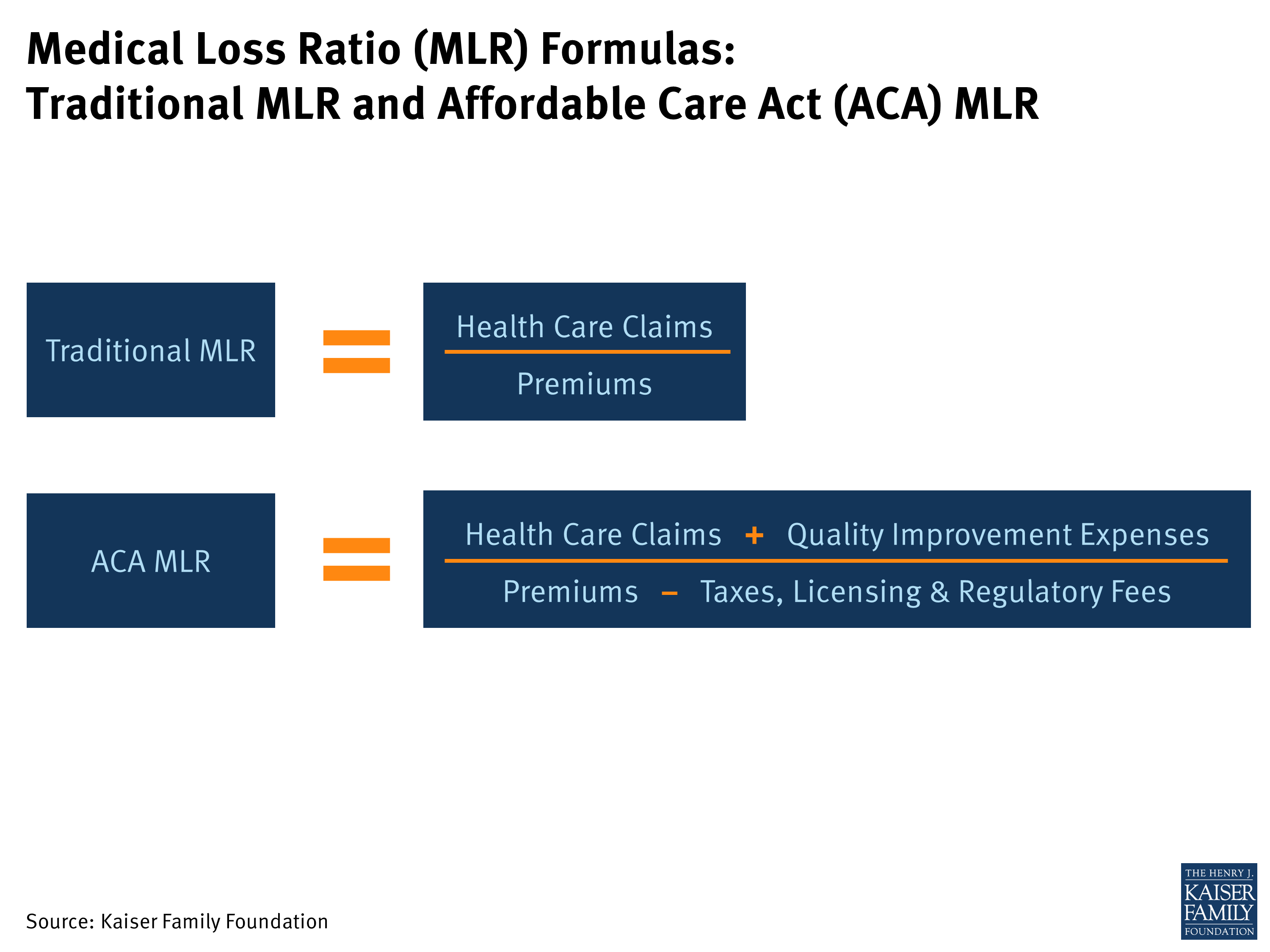 Medical Loss Ratios And Medicare Health Education Lessons