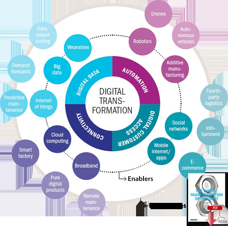 Global Strategies to Drive DigitalTransformation Supply