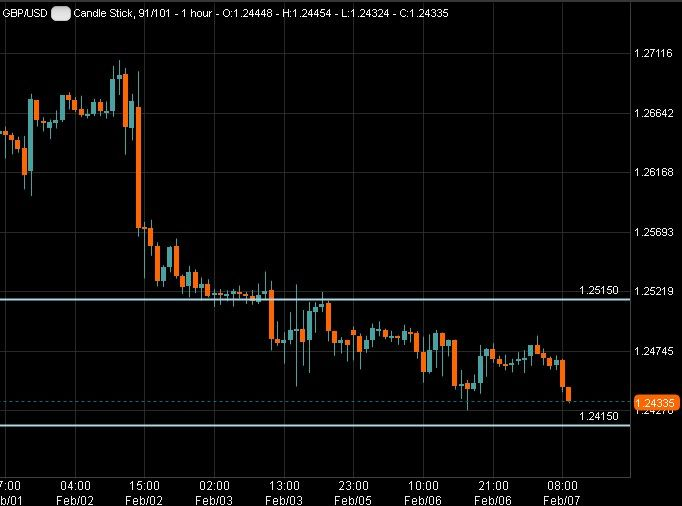 Yesterday we finally saw profit-taking on the weakening of US political factors. The pound fell slightly during the European trading session, but then recovered the lost position.