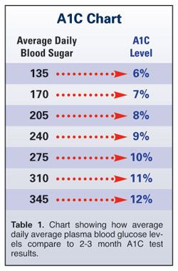A1C - a very important number of Diabetics. The only problem is ...