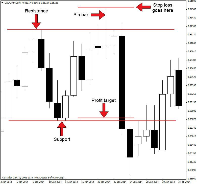 How To Trade With Pinbar Based Price Action Strategy 1st Forex