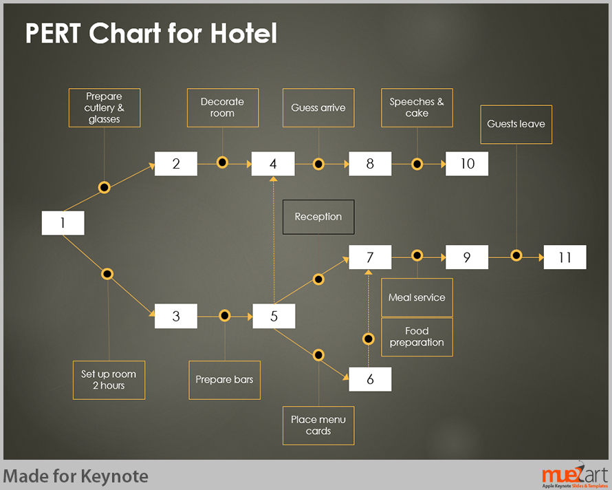 Pert chart for hotel keynote slide think tanks pinterest pert chart for hotel keynote slide ccuart Choice Image
