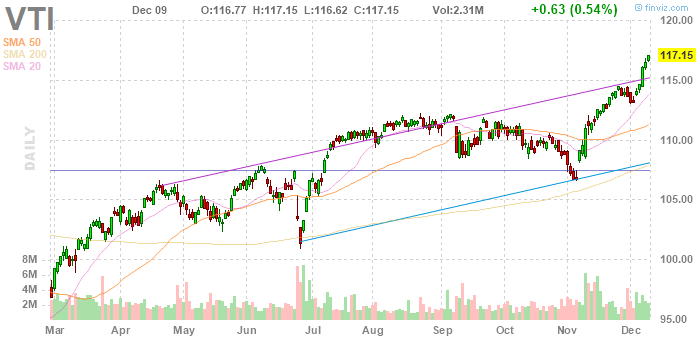 Vti Vanguard Total Stock Market Etf Daily Stock Chart Stock Market Index Stock Market Stock Quotes