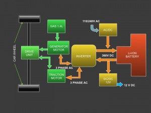 chevy volt powertrain block diagram hi tech tech block diagram rh pinterest com