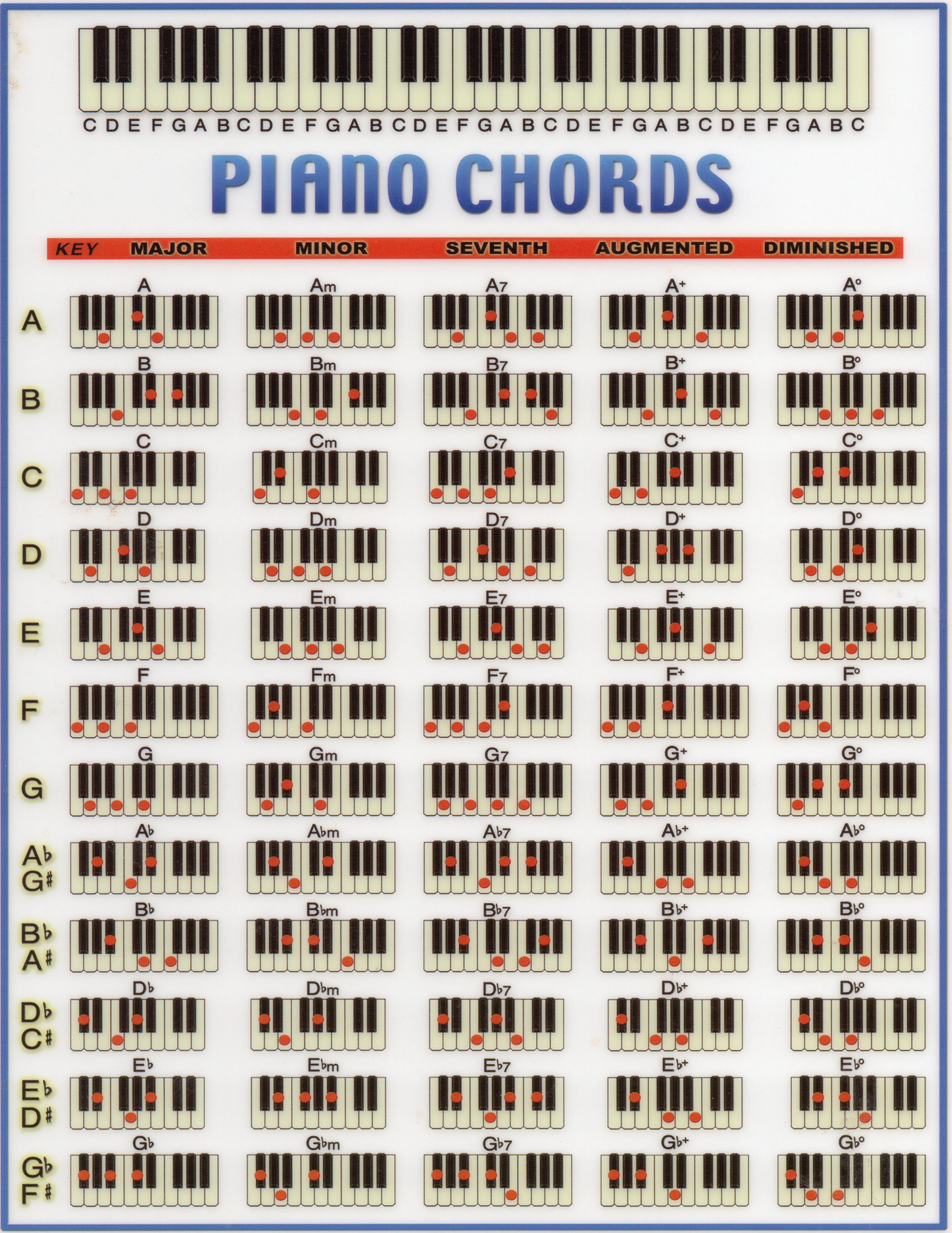 Handy Laminated Chord Chart For Piano Music Lessons Pinterest