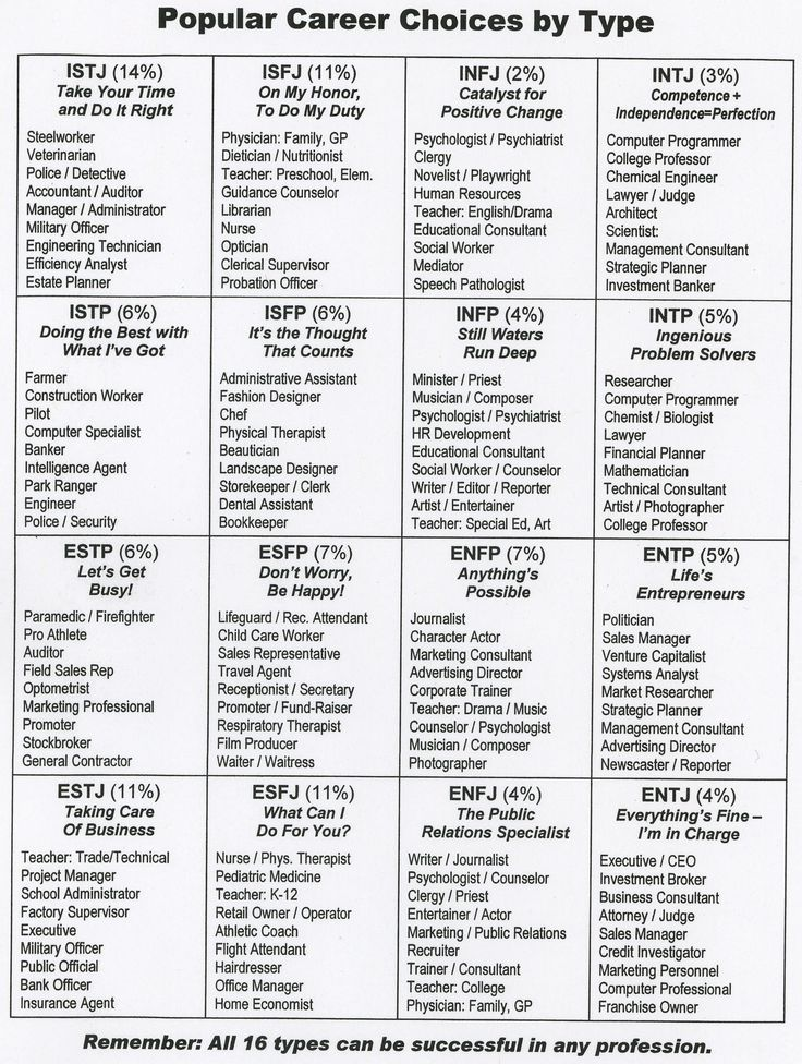 Popular Career Choices by Personality Type? Repinned by