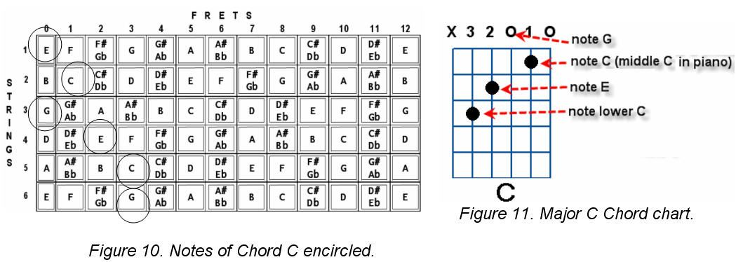 How To Construct Guitar Chords Guitar Chords Guitars And Music Theory