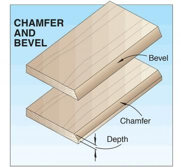 Chamfer An Angle Cut On A Portion Of An Edge End Or