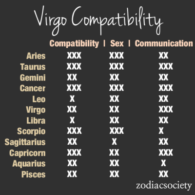 Virgo and cancer compatibility percentage