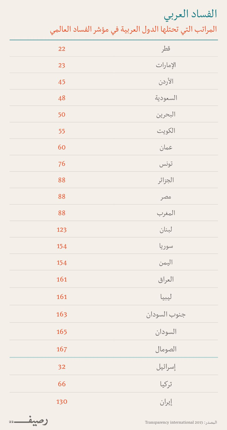 مؤشر الفساد العالمي الفساد في العالم العربي