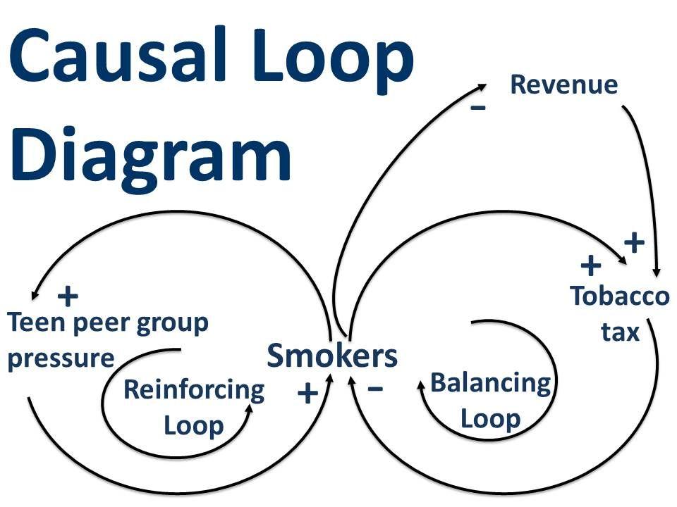 Causal Loop Diagrams: Little Known Analytical Tool | Diagram ...