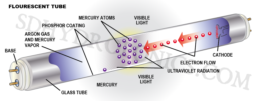 Fluorescent Lights Electronics EEE Mercury glass