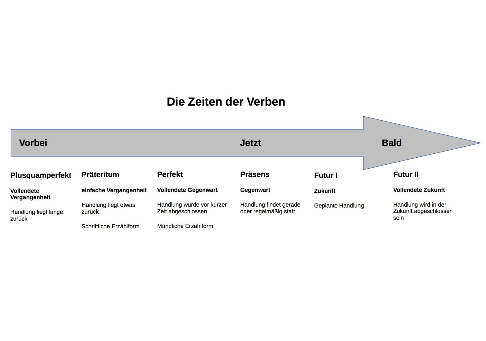 Zeitstrahl | B2 deutsch | Pinterest | Deutsch