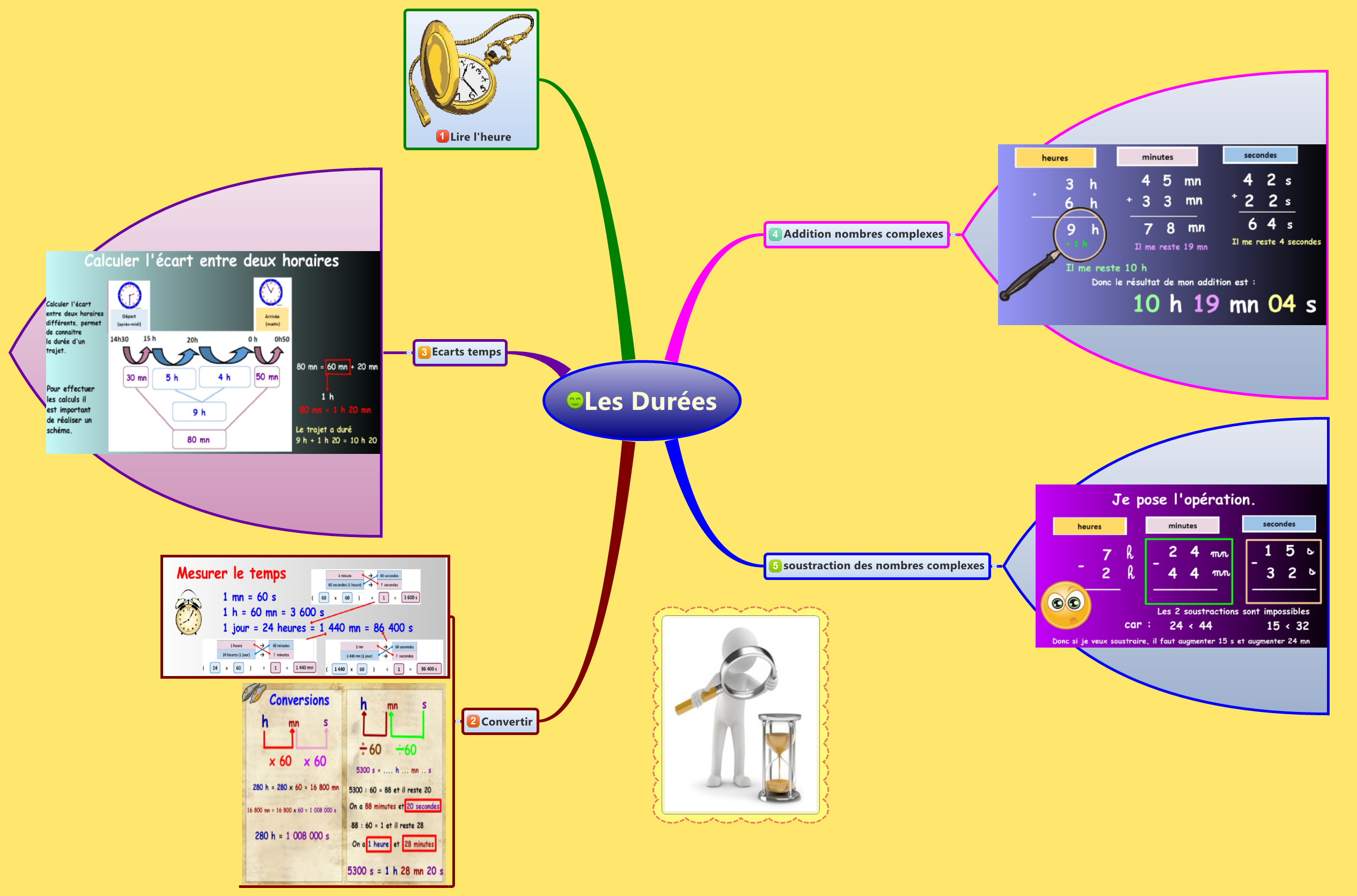 les dures cetoine xmind the most professional mind map software - Mind Map Generator Online