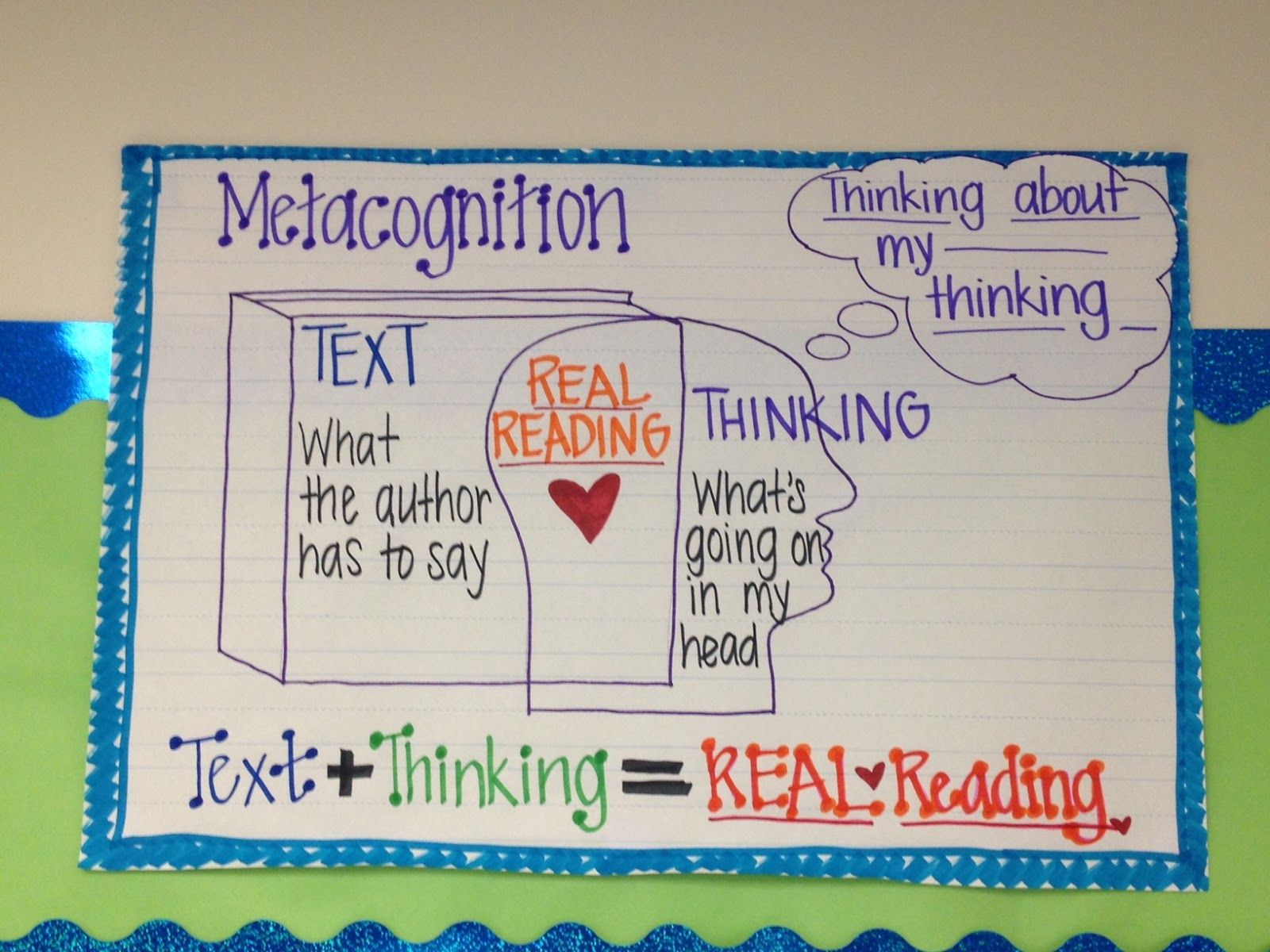 Metacognition Text Thinking Real Reading