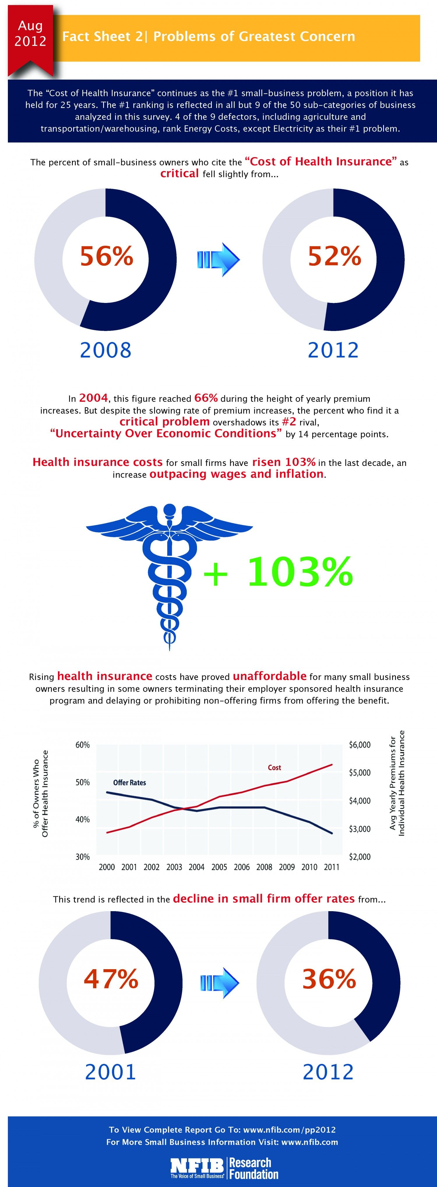Small Business Problems Health Insurance New Visions