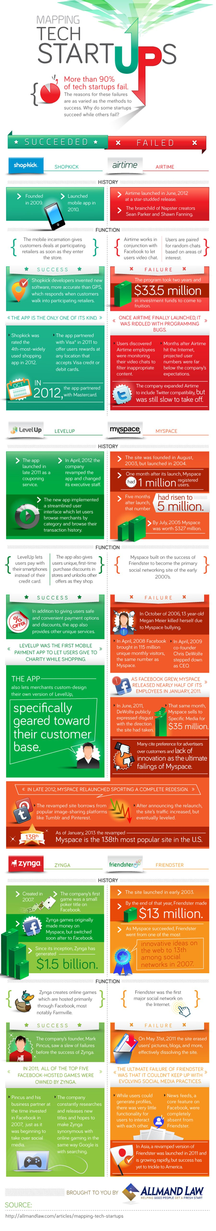 Why 90% of Startups Fail [INFOGRAPHIC] | Interesting Stuff