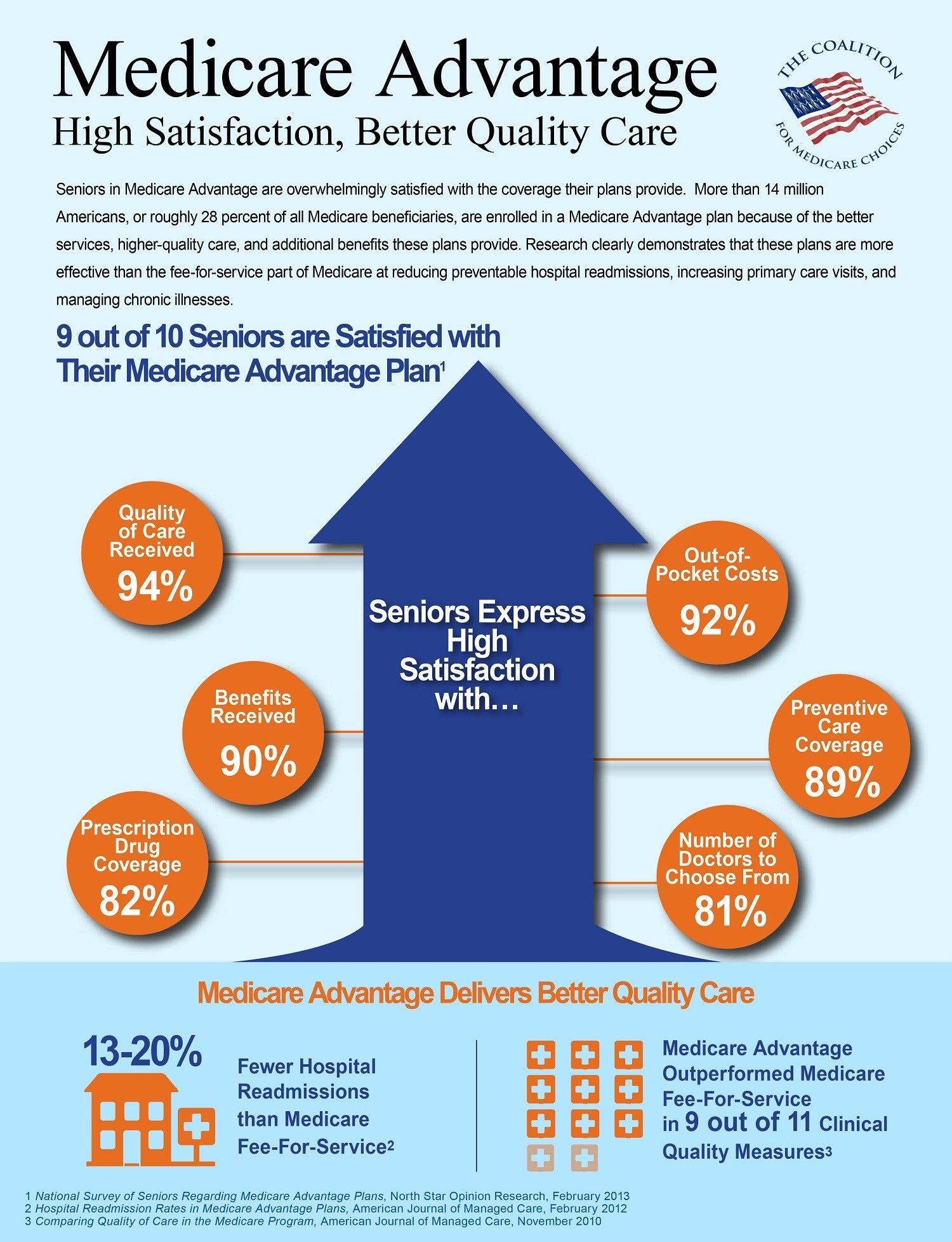 Medicare advantage high satisfaction better quality care