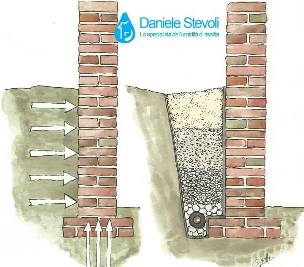 Umidita Di Risalita Come Risolvere rimedi all'umidità di risalita muraria e costi per risolvere