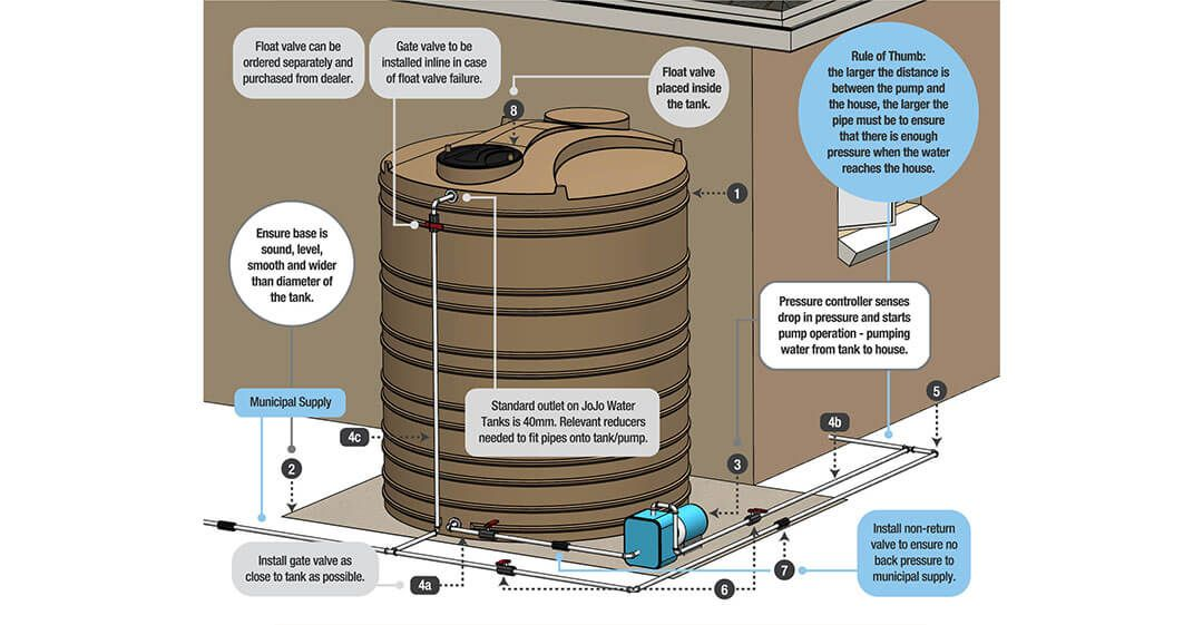 System Components Water Storage Storage Solutions Septic Tank