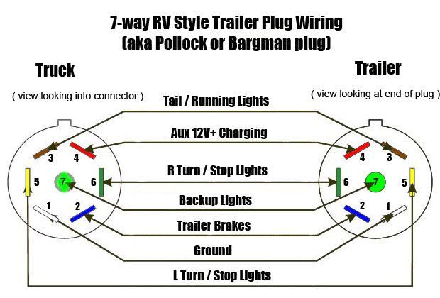 Photo Of Wiring Diagram For Trailer Hookup 7 Prong Wire Harness Wiring Diagram Specialtieswire Harness Trailer Wiring Diagram Trailer Light Wiring Rv Trailers