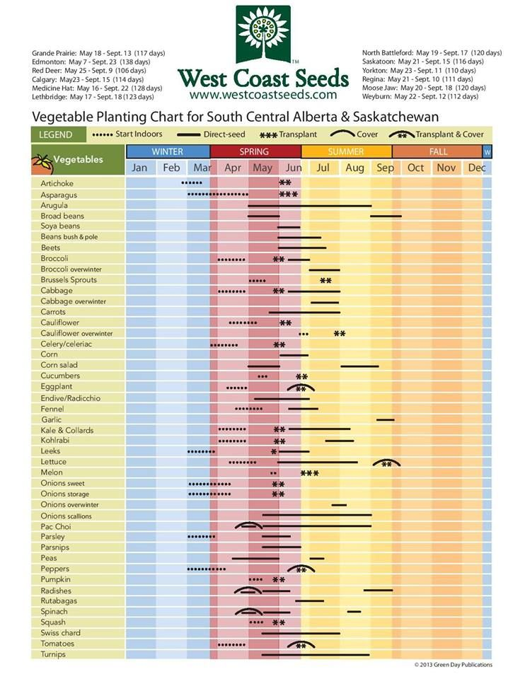 A Relevant Seed Planting Chart For Alberta With Images