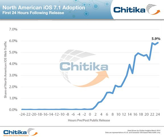 6% of iPhone and iPad users adopted iOS 7.1 within 24 hours