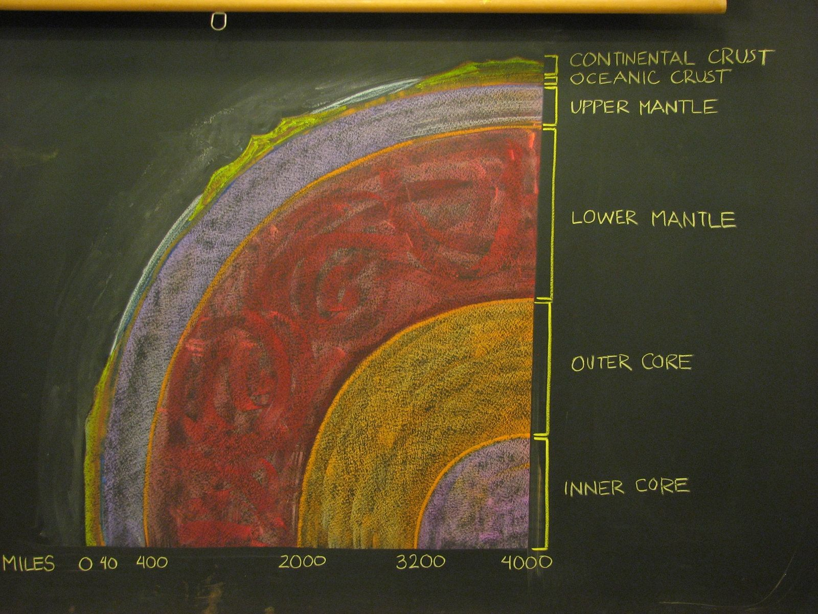 Geology Earth Layers