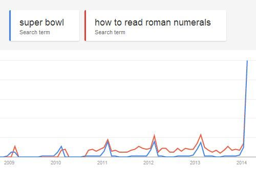 Every year, the same curious search correlation appears...