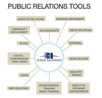 There are many, many tools PR professionals need and this infographic is a good reminder of them.  Always go to work with a fully loaded toolbox!