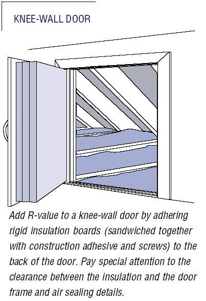 Button Up Attic Doors And Kneewalls Old House Web In