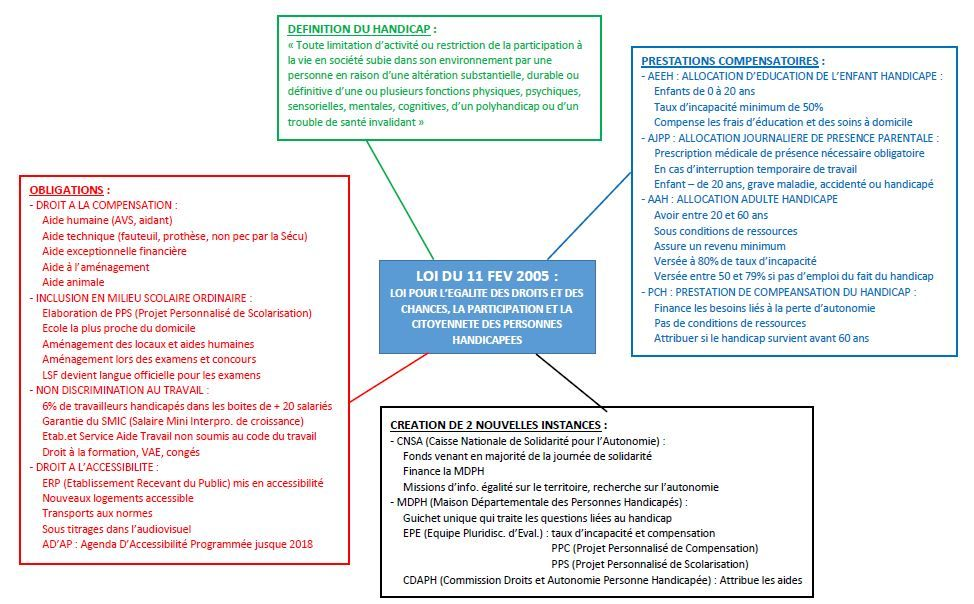 Loi Du 11 Fevrier 2005 Loi Dyspraxie Carte Mentale