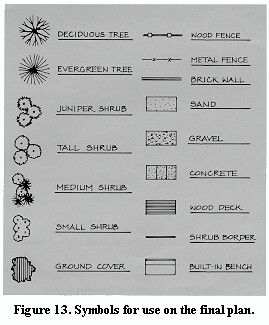 These Are Great Ideas For The Type Of Symbols We Need But Not The Design Look We Re Going For Landscape Design Drawings Landscape Design Architecture Symbols