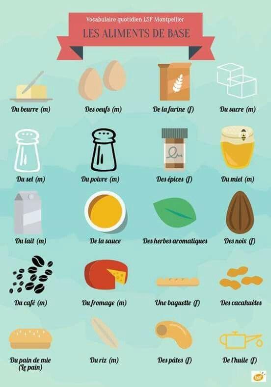 Les aliments de base everyday words french paris langue francaise vocabulaire fran ais y fle - Apprendre les bases de la cuisine ...