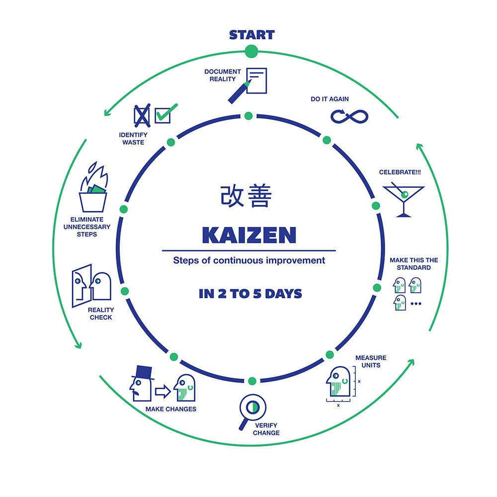 Step By Step Finding Indispensable Issues For Strength Training: KAIZEN STEPS OF CONSTANT IMPROVEMENT