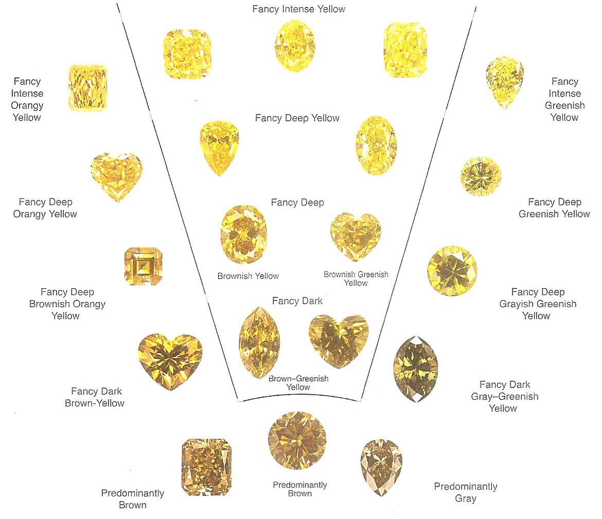Yellow diamond colour chart. | Smykke sten | Pinterest | Charts ...