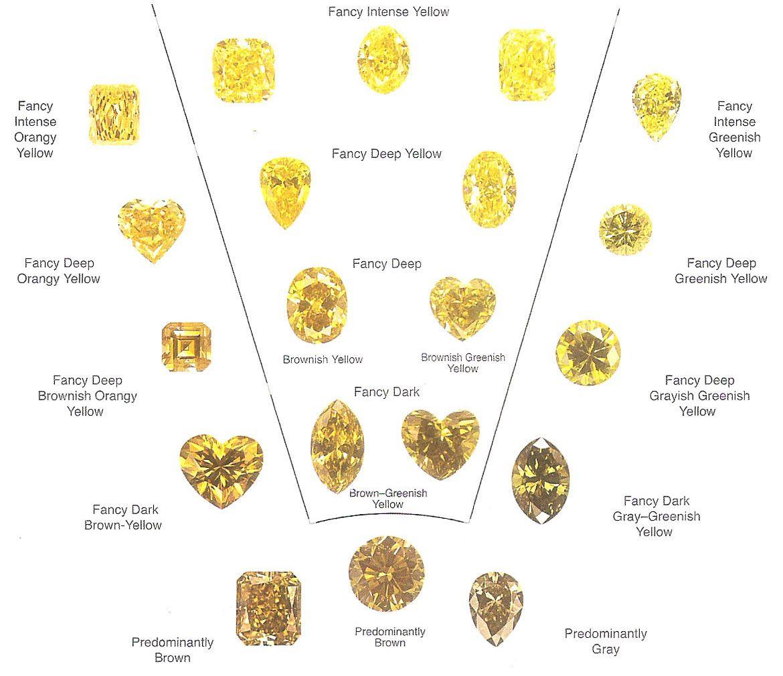 Yellow diamond colour chart also gemology pinterest rh