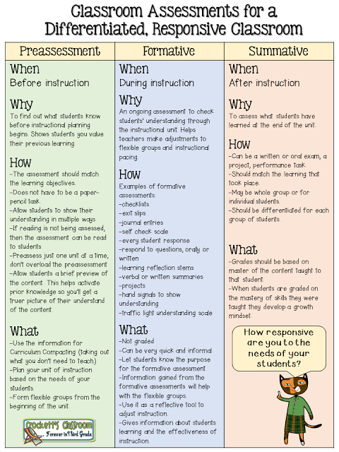 Types Of Essments | Establishing A Differentiated Responsive Classroom Ms K